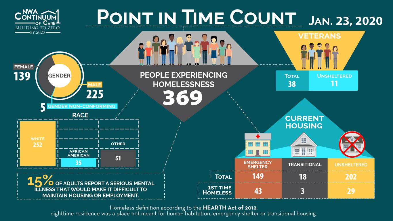 2020 homelessness counts in nwa